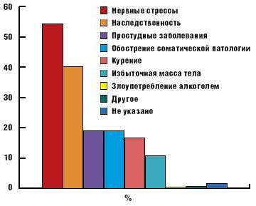 факторы, обостряющие псориаз