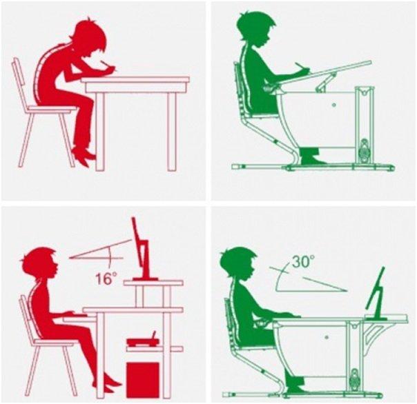 Как правильно и неправильно сидеть за столом