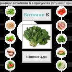 Продукты-источники витамина К
