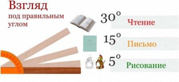 количество градусов, под которыми нужно читать, писать и рисовать