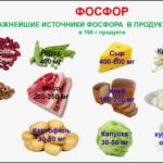 Продукты-источники фосфора