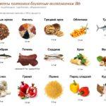 Продукты-источники витамина В6