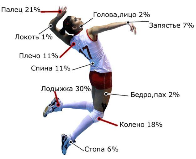 Частота травмирования разных частей тела при занятиях спортом